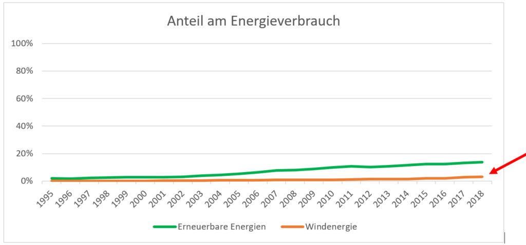 Anteil am Energieverbrauch