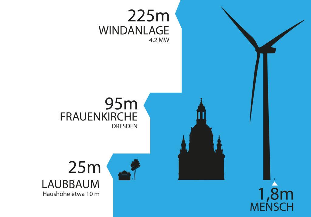 Größenvergleich Windkraftanlage