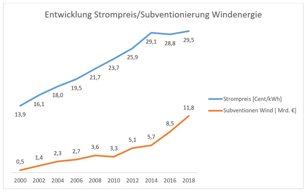 Entwicklung der Strompreise und Subventionierung